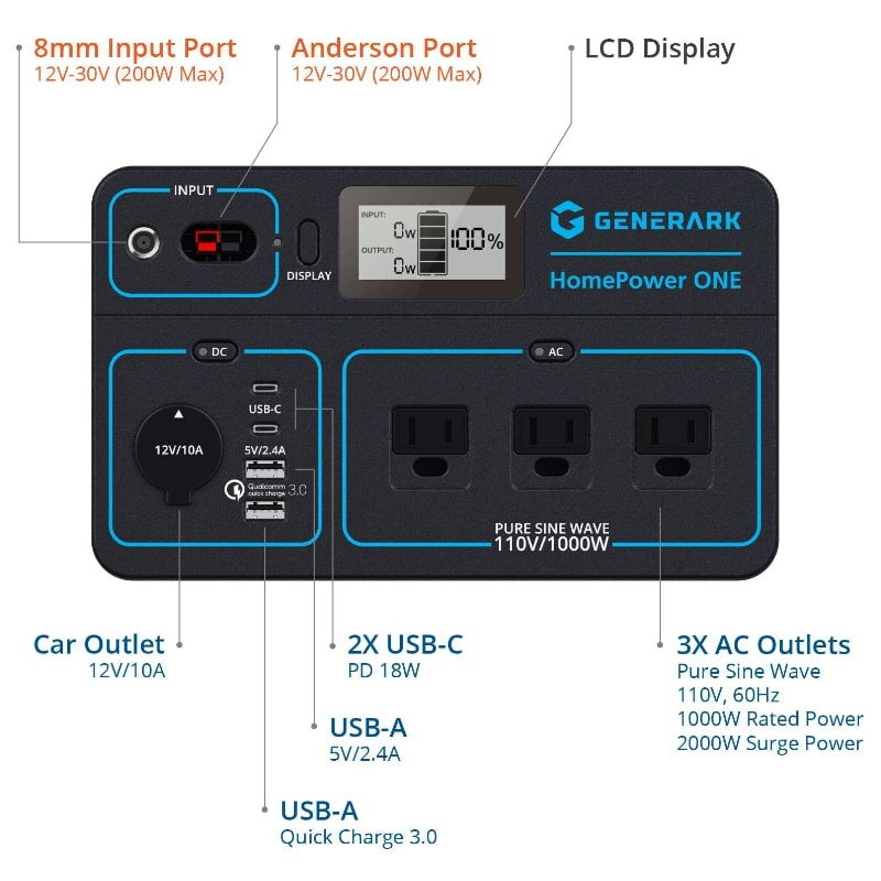 homepower one inputs and outputs_1